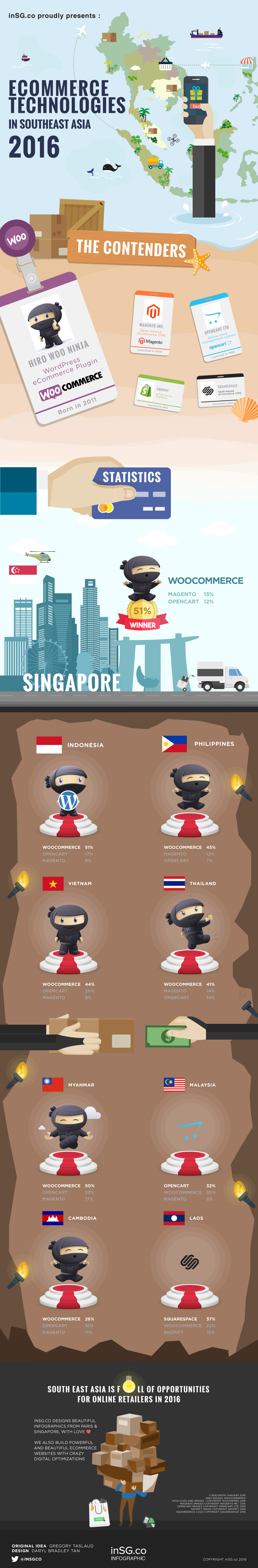 infographic ecommerce singapore southeast asia