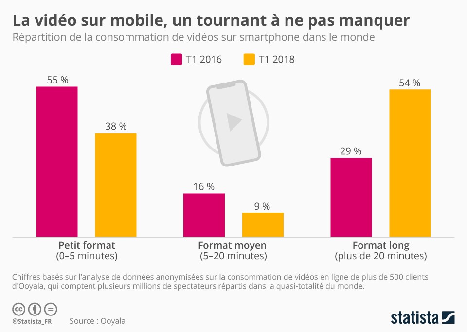 le mobile est le media le plus important sur Instagram