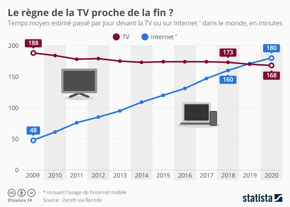 internet surpasse la television en matiere de video