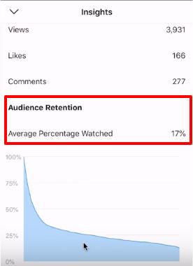 statistiques de vues post IGTV instagram