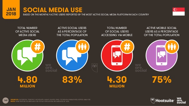 number users social media in singapore