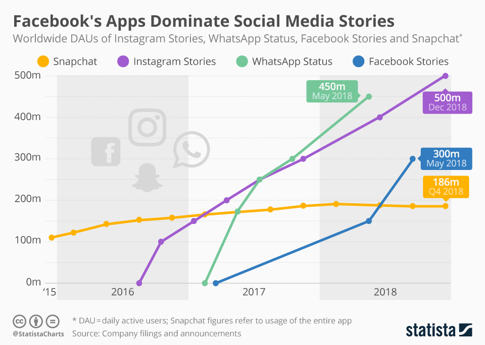 facebook les chiffres et statistiques des stories