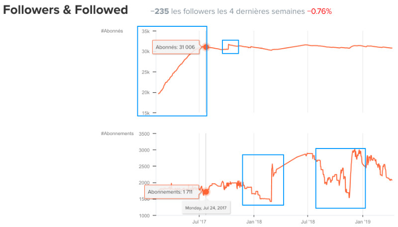 evolution courbe exemple achat followers instagram