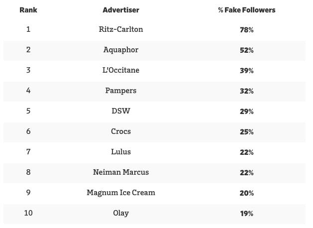 campagnes de faux influenceurs instagram