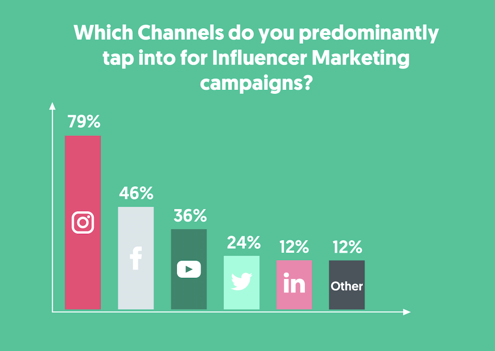 comparatif marketing d'influence, Instagram premier