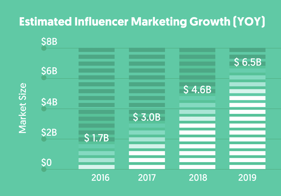 business de l'influence marketing en milliard de dollars