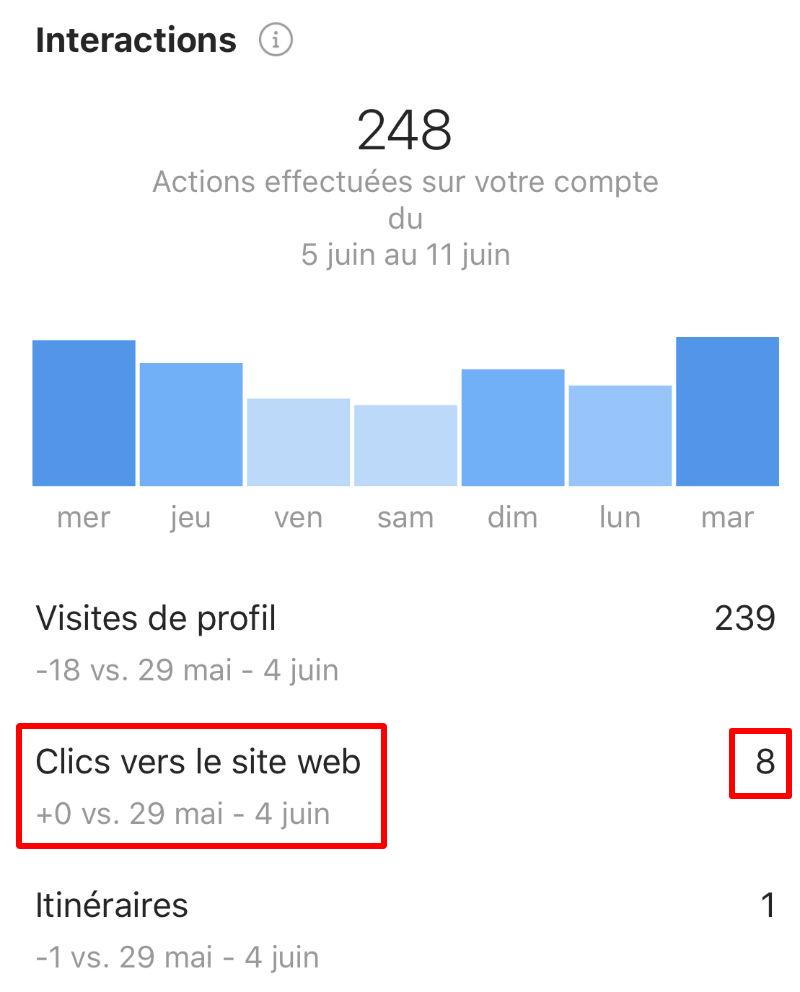 nombre de clics obtenus depuis la bio instagram