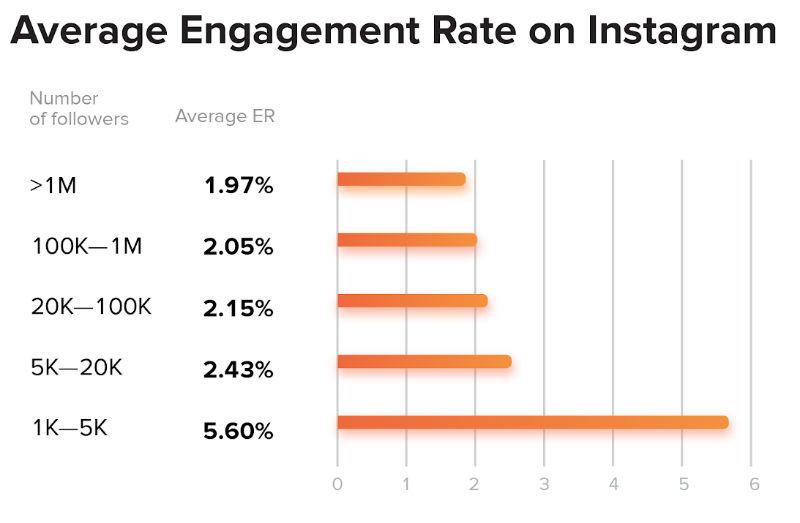 tqux d'engagement moyen par nombre d'abonnés sur instagram