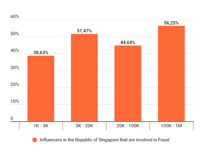 fake influencers in Singapore, fraud percentage