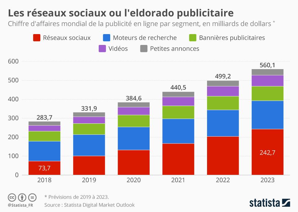 Previsions chiffres publicitaires sur les réseaux sociaux de 2019 à 2023