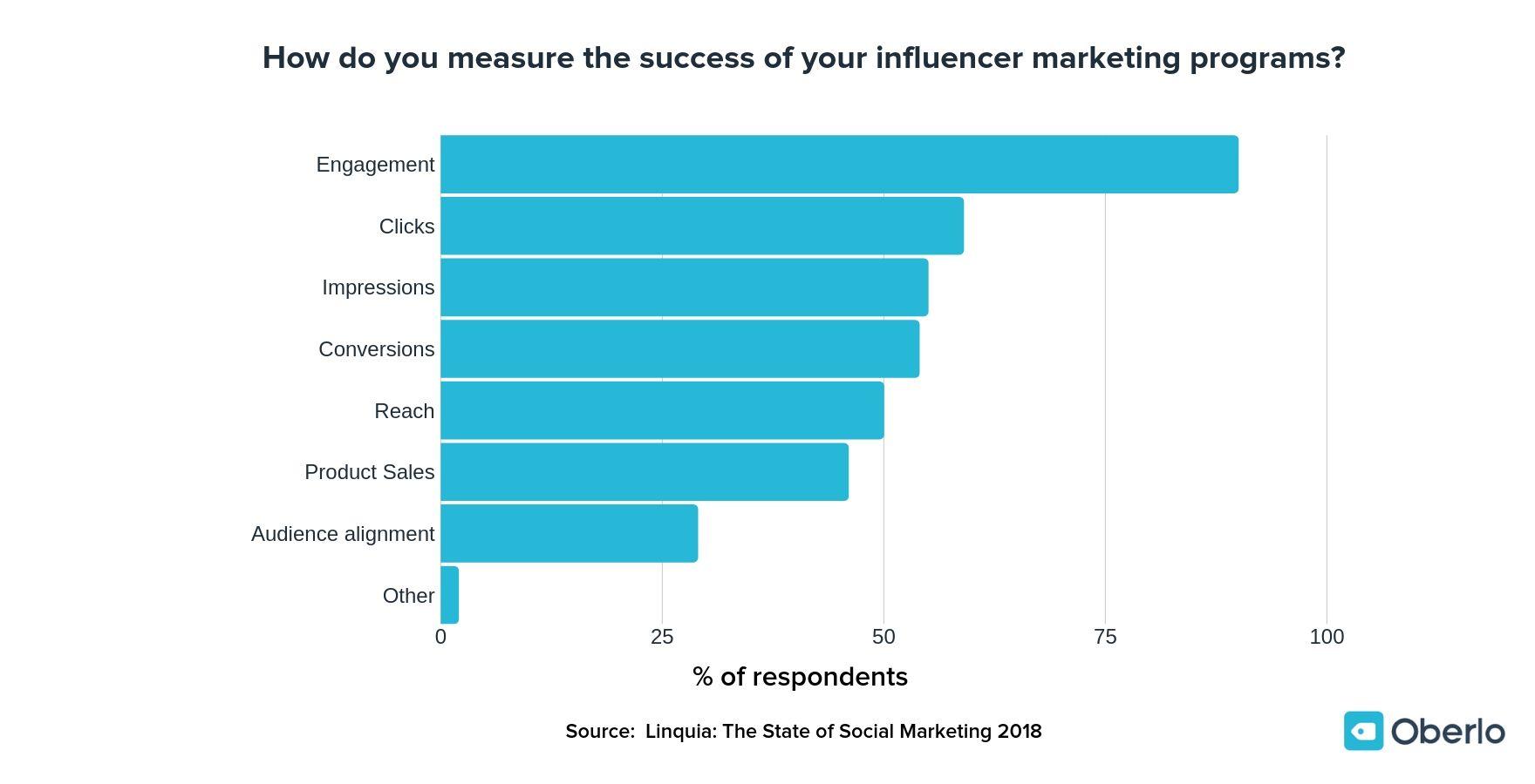 quels kpi choisir pour une campagne d'influenceur marketing ?