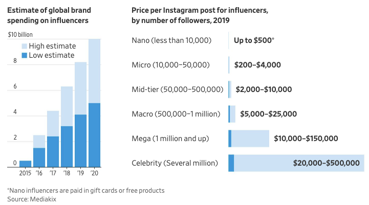 tarif influenceur instagram par catégorie