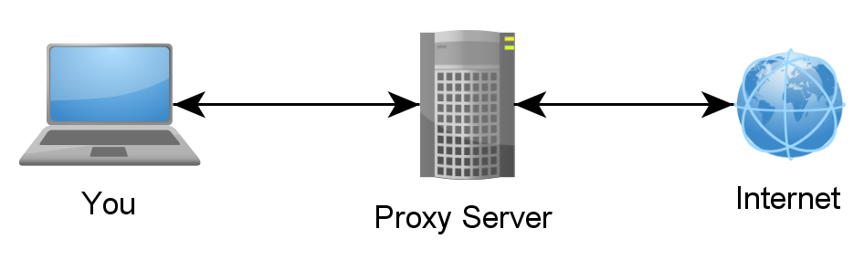 serveur proxy pour instagram anonyme