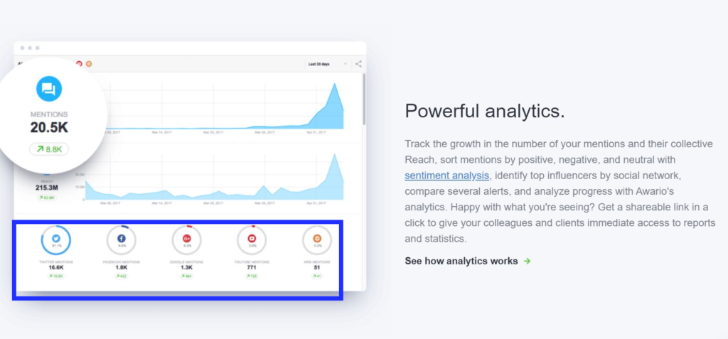 awario influencer search monitoring tool with specific audience data from multiple platforms