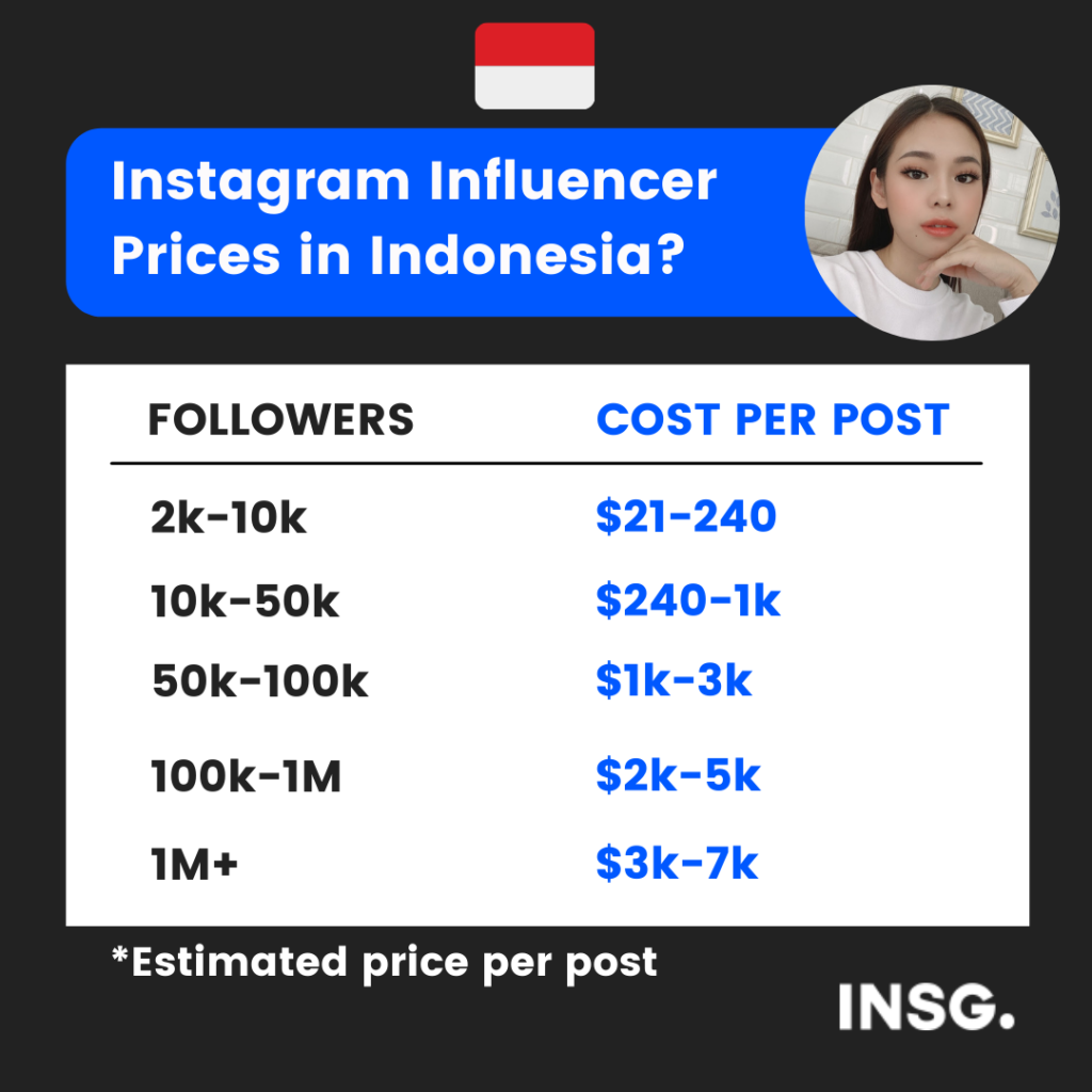 The estimated price and cost of Instagram influencers in Indonesia