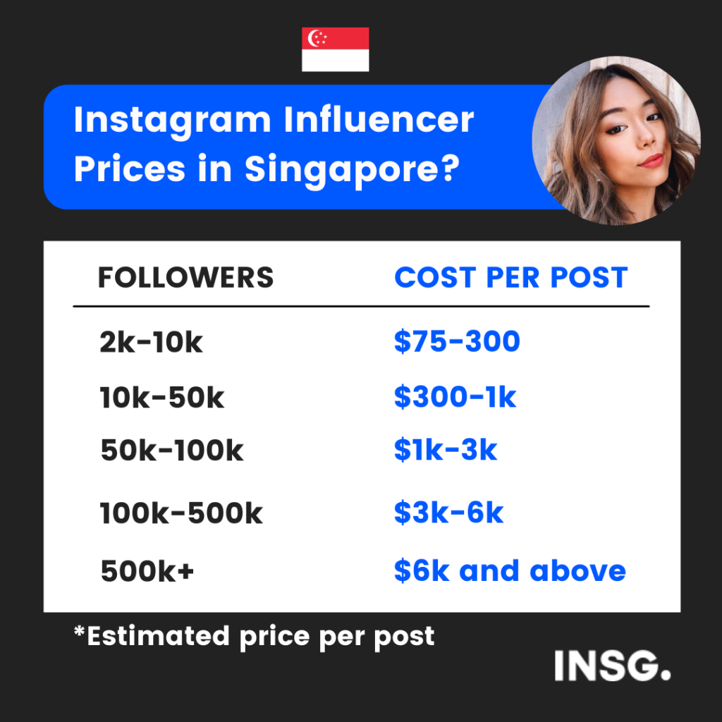 Estimated price of a sponsored post with a influencer in Singapore